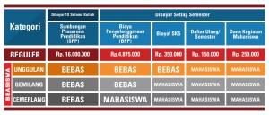 Biaya SPP, BPP, SKS, kegiatan mahasiswa